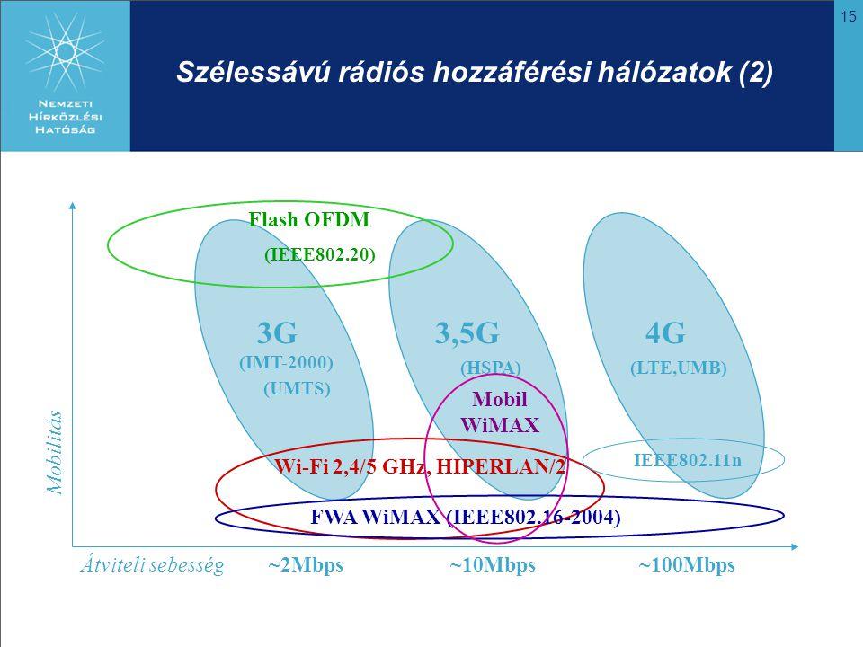15 Szélessávú rádiós hozzáférési hálózatok (2) Mobilitás Átviteli sebesség Wi-Fi 2,4/5 GHz, HIPERLAN/2 FWA WiMAX (IEEE802.16-2004) 4G3,5G (HSPA) 3G (IMT-2000) Flash OFDM (IEEE802.20) IEEE802.11n Mobil WiMAX ~100Mbps~10Mbps~2Mbps (LTE,UMB) (UMTS)