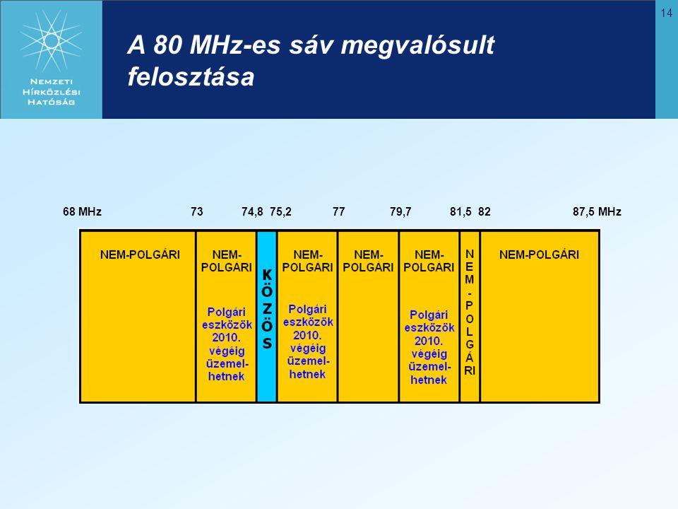 14 A 80 MHz-es sáv megvalósult felosztása 68 MHz 73 74,8 75,2 77 79,7 81,5 82 87,5 MHz