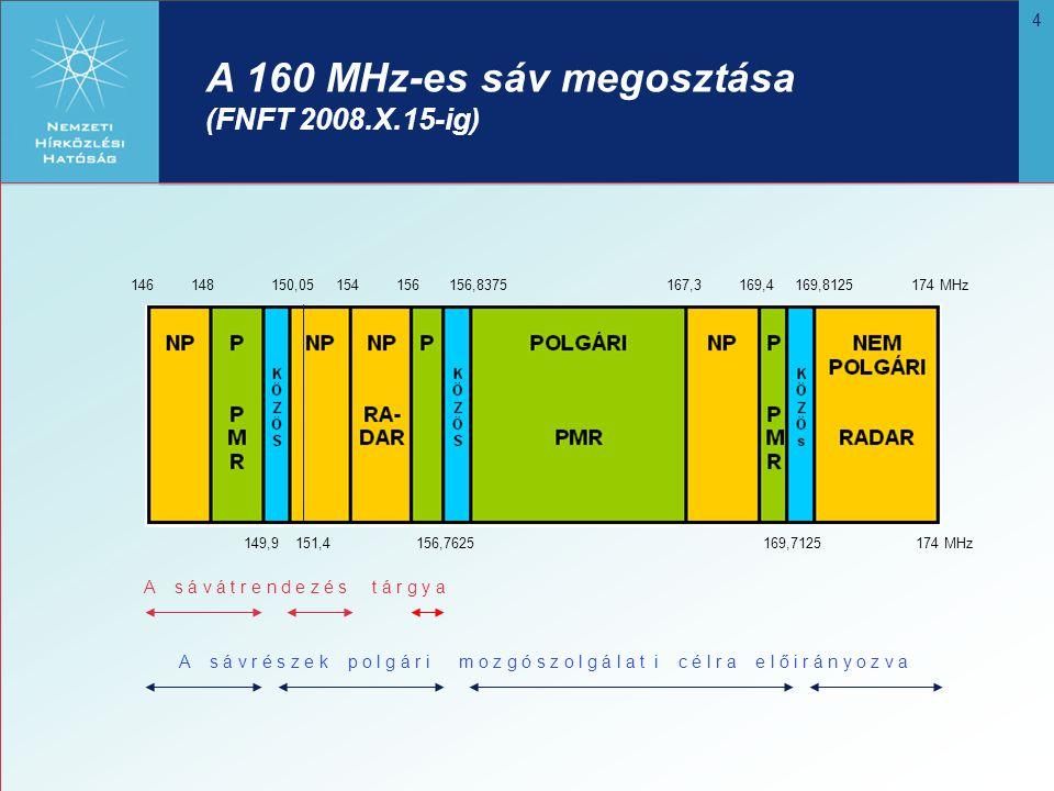 15 A 160 MHz-es sáv megvalósult felosztása Polgári használatra kijelölhető Polgári használatra tervezett