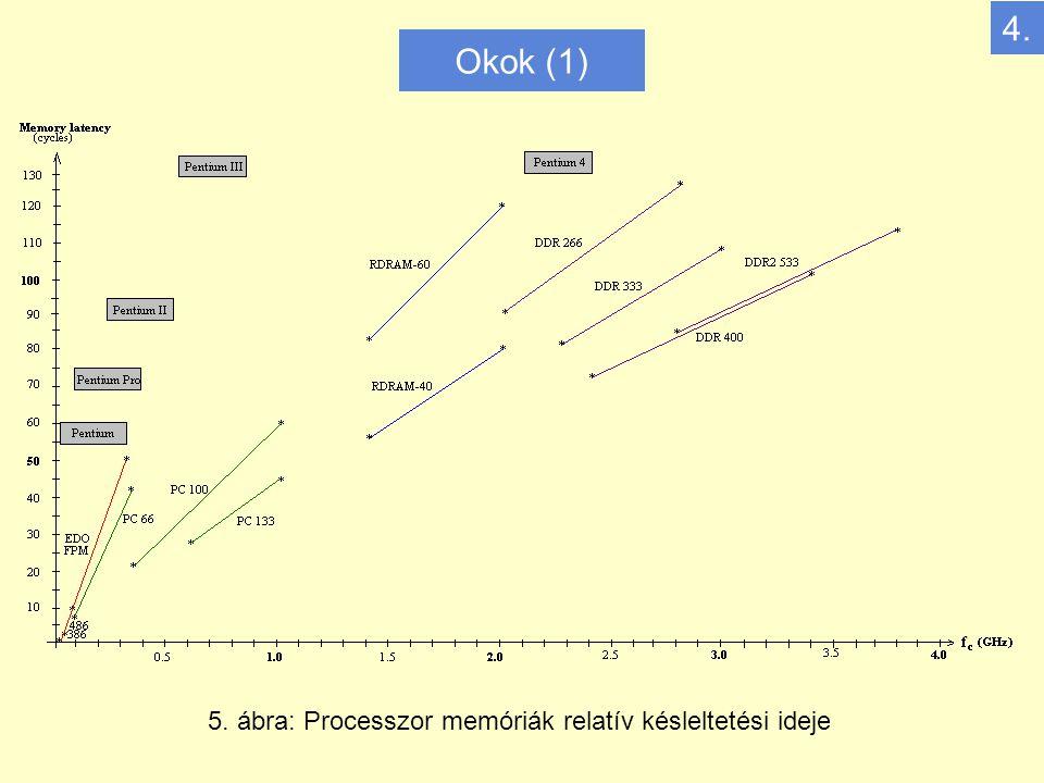 Okok (1) 5. ábra: Processzor memóriák relatív késleltetési ideje 4.
