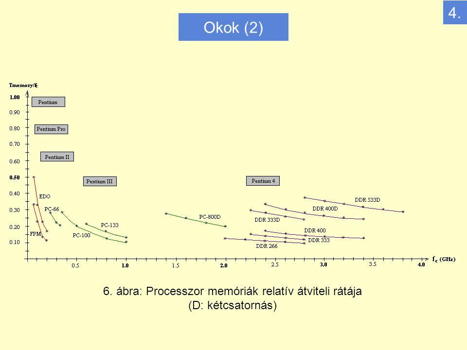 Okok (2) 6. ábra: Processzor memóriák relatív átviteli rátája (D: kétcsatornás) 4.