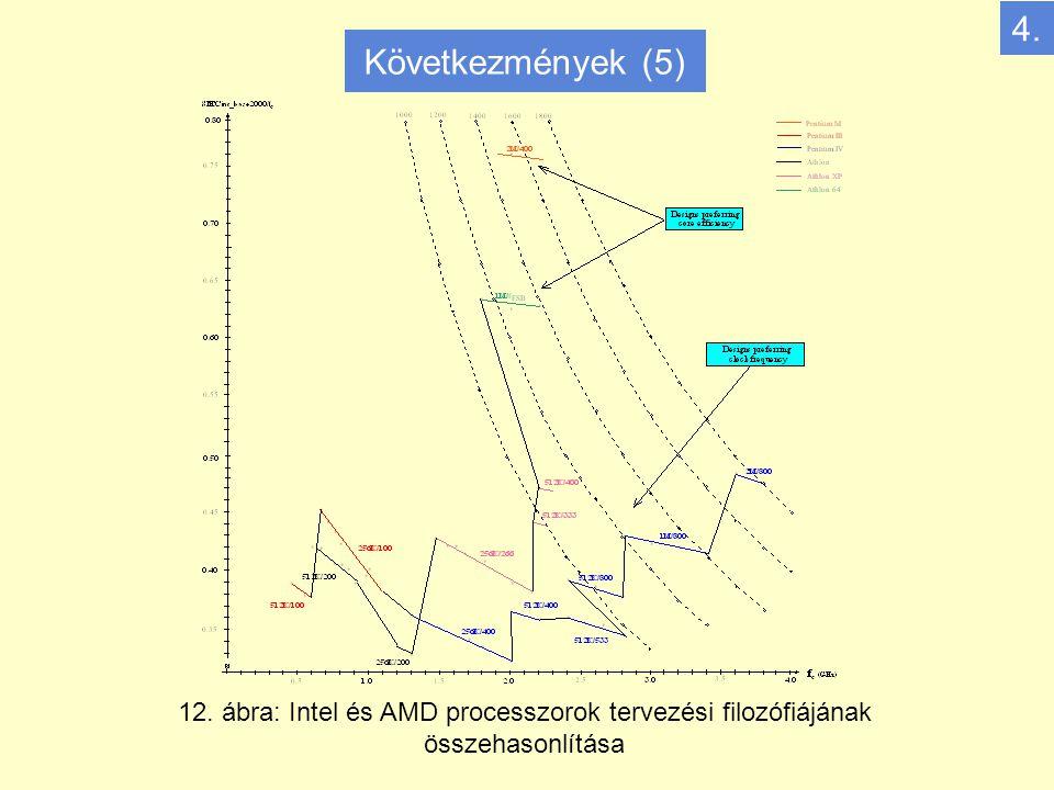 12. ábra: Intel és AMD processzorok tervezési filozófiájának összehasonlítása 4. Következmények (5)