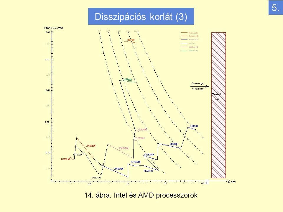 14. ábra: Intel és AMD processzorok 5. Disszipációs korlát (3)