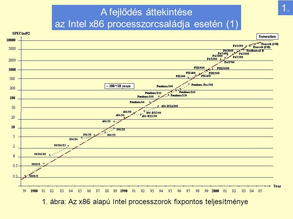 2.ábra: Az x86 alapú Intel processzorok órafrekvenciája 1.