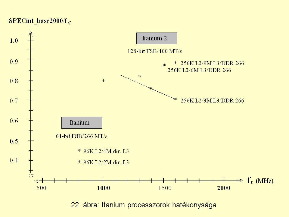 22. ábra: Itanium processzorok hatékonysága