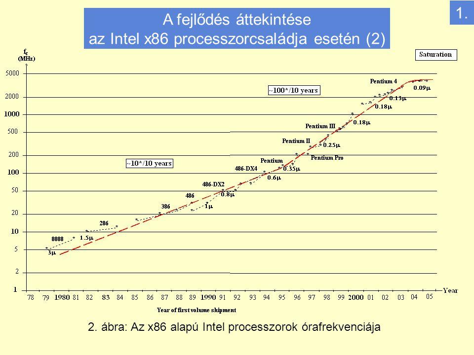 2. ábra: Az x86 alapú Intel processzorok órafrekvenciája 1.
