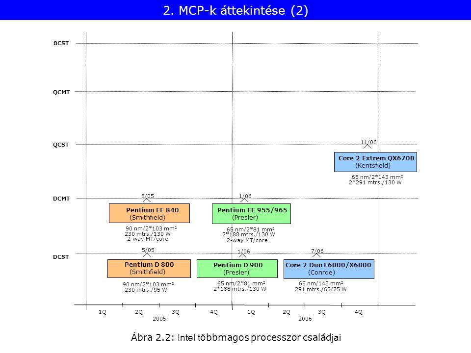 Ábra 2.2: Intel t öbbmagos processzor család jai 8CST QCMT QCST DCMT DCST 20052006 1Q2Q3Q4Q1Q2Q3Q4Q 230 mtrs./95 W Pentium D 800 (Smithfield) 5/05 90 nm/2*103 mm 2 Core 2 Duo E6000/X6800 (Conroe) 291 mtrs./65/75 W 7/06 65 nm/143 mm 2 Pentium D 900 (Presler) 2*188 mtrs./130 W 65 nm/2*81 mm 2 1/06 Core 2 Extrem QX6700 (Kentsfield) 2*291 mtrs./130 W 11/06 65 nm/2*143 mm 2 Pentium EE 955/965 (Presler) 2*188 mtrs./130 W 1/06 65 nm/2*81 mm 2 2-way MT/core Pentium EE 840 (Smithfield) 230 mtrs./130 W 5/05 90 nm/2*103 mm 2 2-way MT/core 2.