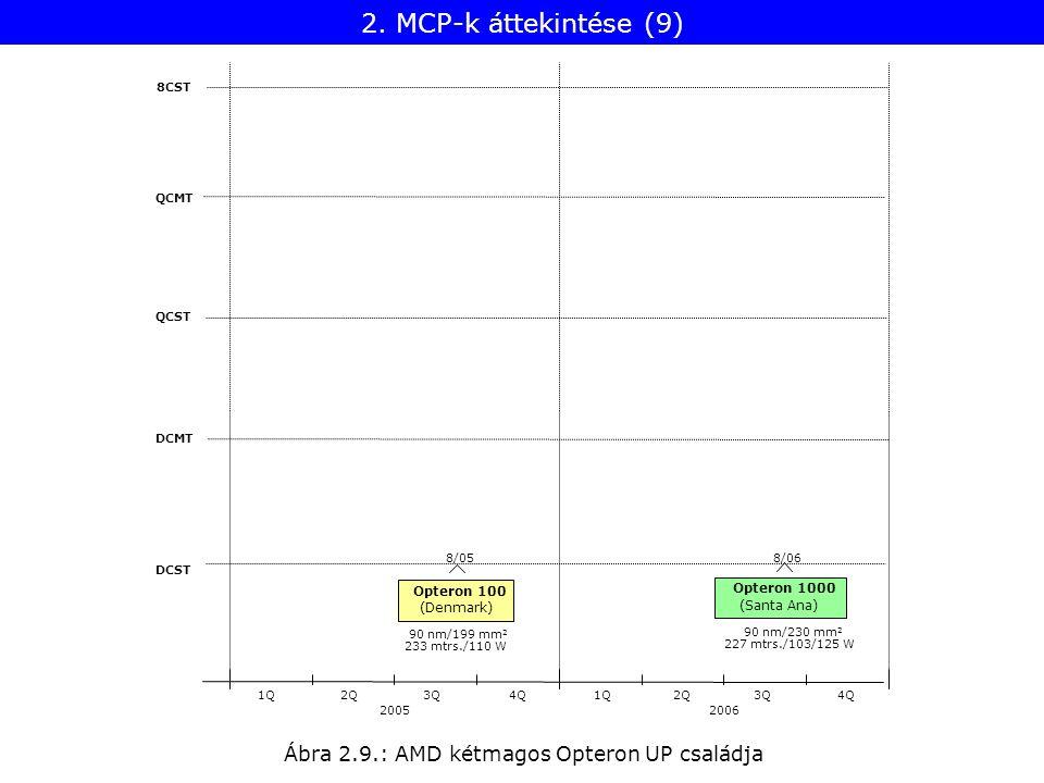 Ábra 2.9.: AMD kétmagos Opteron UP családja 8CST QCMT QCST DCMT DCST 20052006 1Q2Q3Q4Q1Q2Q3Q4Q 233 mtrs./110 W Opteron 100 8/05 90 nm/199 mm 2 (Denmark) Opteron 1000 8/06 227 mtrs./103/125 W 90 nm/230 mm 2 (Santa Ana) 2.
