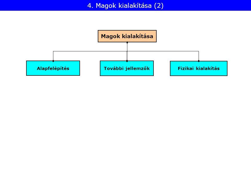 Fizikai kialakítás Alapfelépítés További jellemzők Magok kialakítása 4. Magok kialakítása (2)