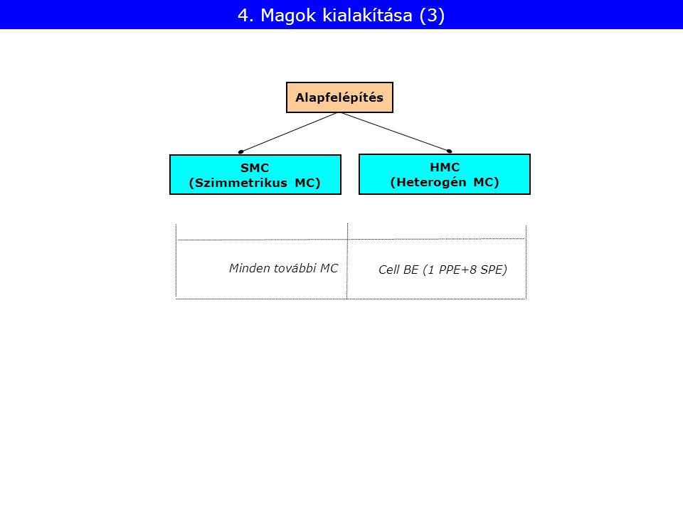 4. Magok kialakítása (3) HMC (Heterogén MC) Alapfelépítés SMC (Szimmetrikus MC) Cell BE (1 PPE+8 SPE) Minden további MC