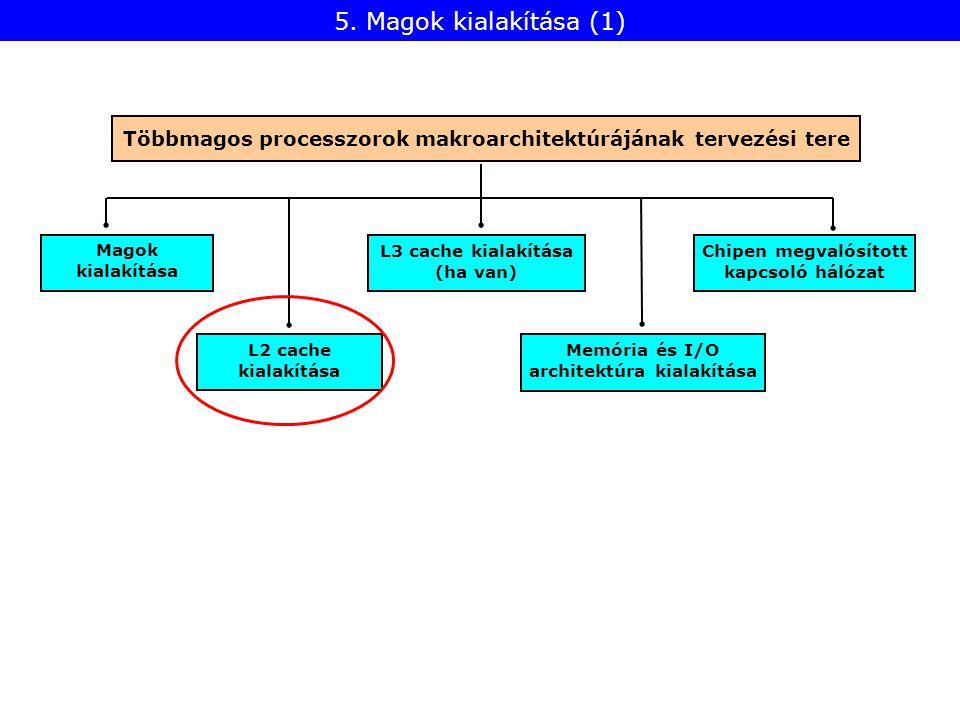 L2 cache kialakítása Magok kialakítása Memória és I/O architektúra kialakítása L3 cache kialakítása (ha van) 5.