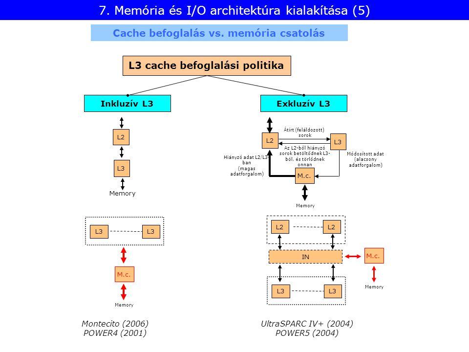 7. Memória és I/O architektúra kialakítása (5) Hiányzó adat L2/L3- ban (magas adatforgalom) Memory L2 M.c. Átírt (feláldozott) sorok Módosított adat (
