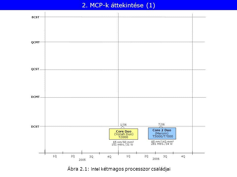 Ábra 2.1: Intel k étmagos processzor család jai 8CST QCMT QCST DCMT DCST 2005 1Q2Q 2006 1Q2Q 3Q4Q 3Q4Q Core Duo 1/06 (Yonah Duo) 151 mtrs./31 W 65 nm/90 mm 2 Core 2 Duo 7/06 281 mtrs./34 W (Merom) T5000/T7000 65 nm/143 mm 2 T2000 2.