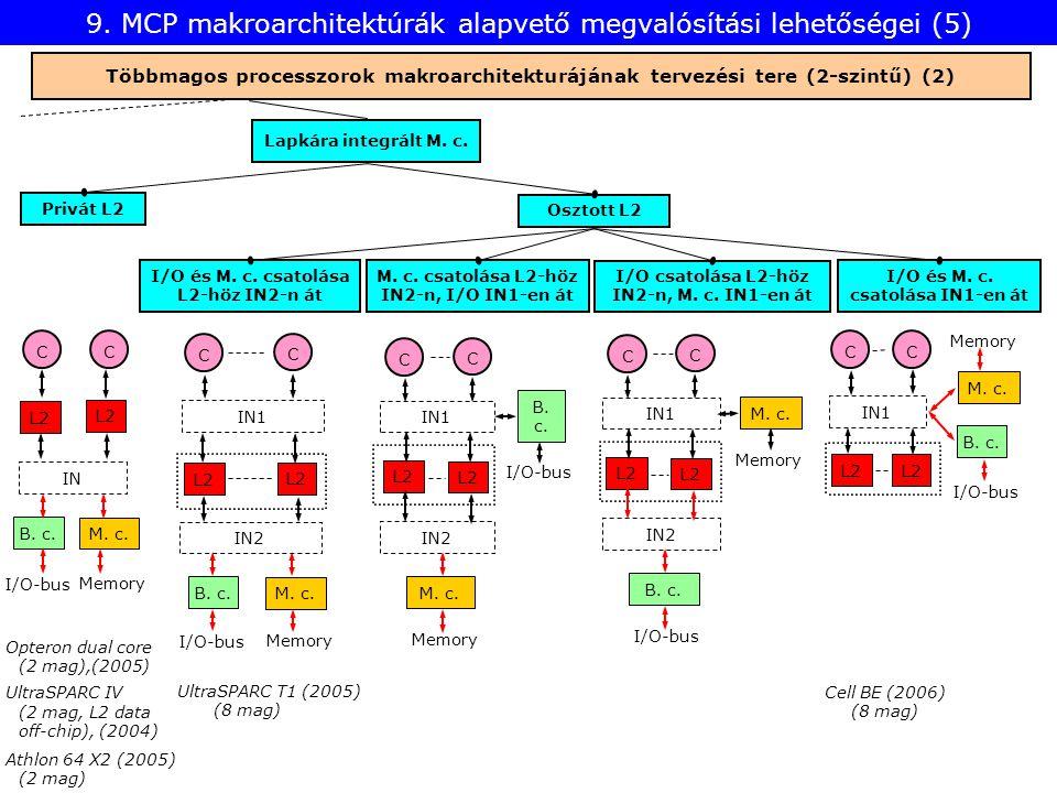 9. MCP makroarchitektúrák alapvető megvalósítási lehetőségei (5) Többmagos processzorok makroarchitekturájának tervezési tere (2-szintű) (2) Lapkára i