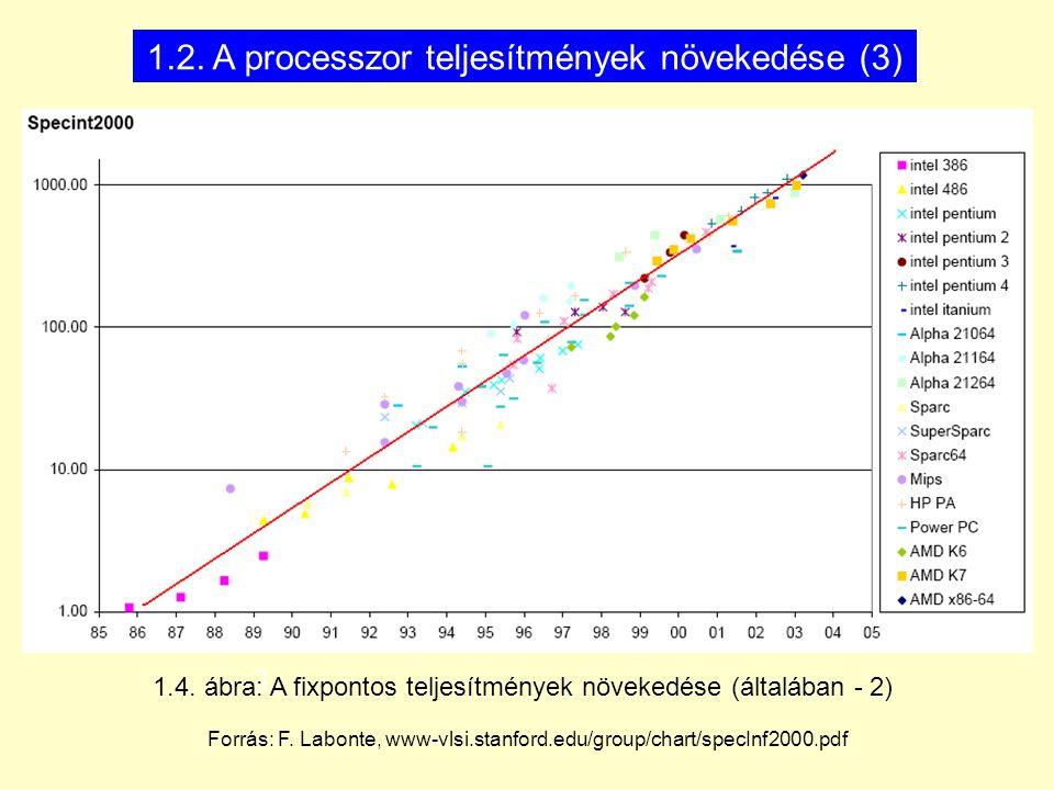 1.2. A processzor teljesítmények növekedése (3) 3. 1.4. ábra: A fixpontos teljesítmények növekedése (általában - 2) Forrás: F. Labonte, www-vlsi.stanf