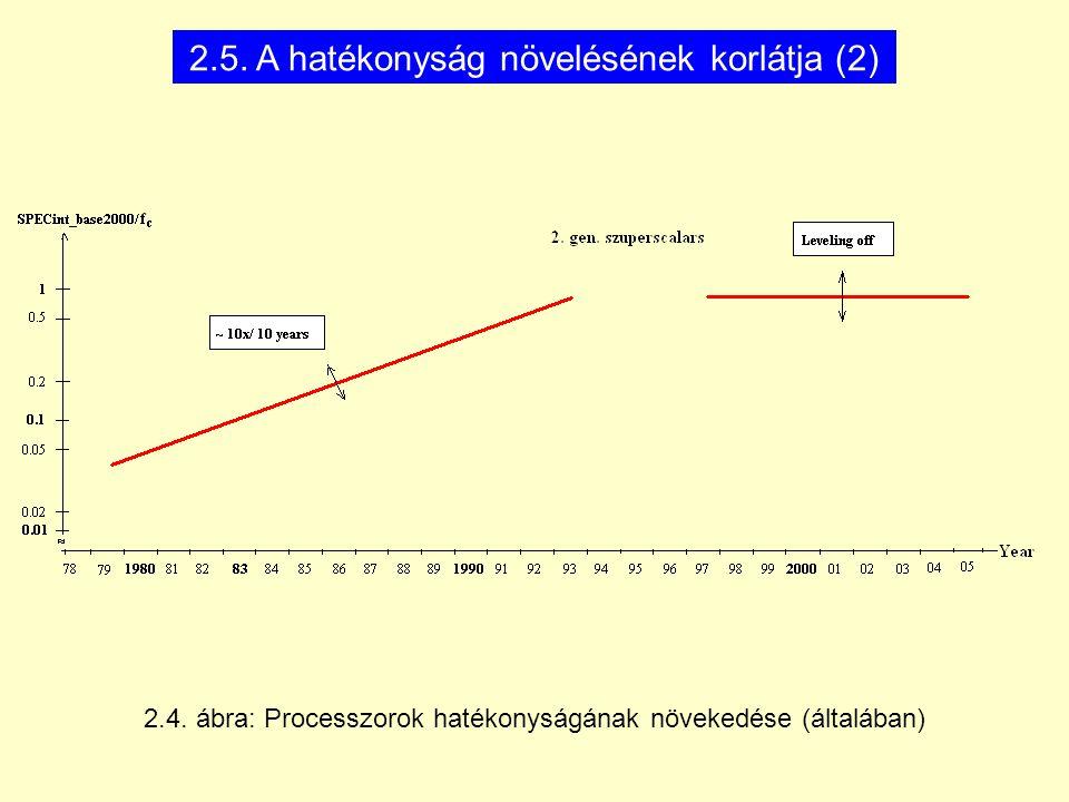 2.5. A hatékonyság növelésének korlátja (2) 2.4. ábra: Processzorok hatékonyságának növekedése (általában)