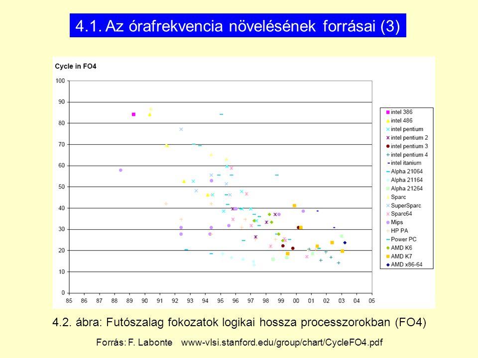 4.2. ábra: Futószalag fokozatok logikai hossza processzorokban (FO4) 4.1. Az órafrekvencia növelésének forrásai (3) Forrás: F. Labonte www-vlsi.stanfo