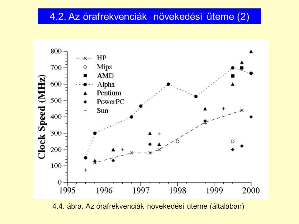 4.2. Az órafrekvenciák növekedési üteme (2) 4.4. ábra: Az órafrekvenciák növekedési üteme (általában)