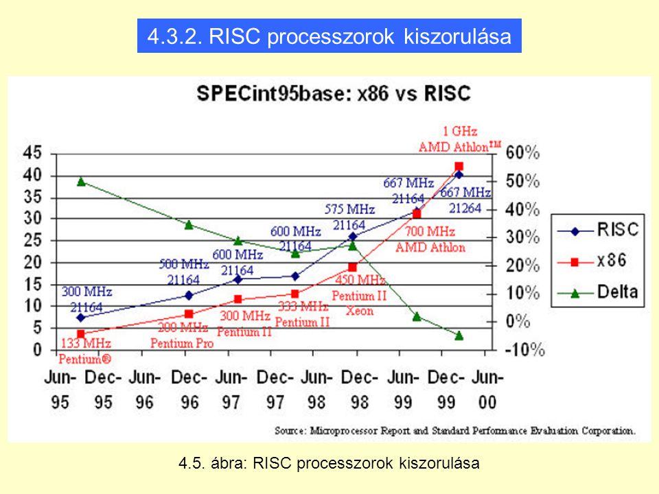 4.3.2. RISC processzorok kiszorulása 4.5. ábra: RISC processzorok kiszorulása