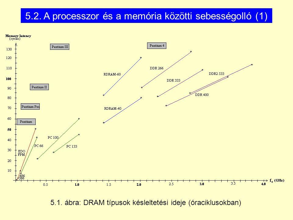 5.2. A processzor és a memória közötti sebességolló (1) 5.1. ábra: DRAM típusok késleltetési ideje (óraciklusokban)