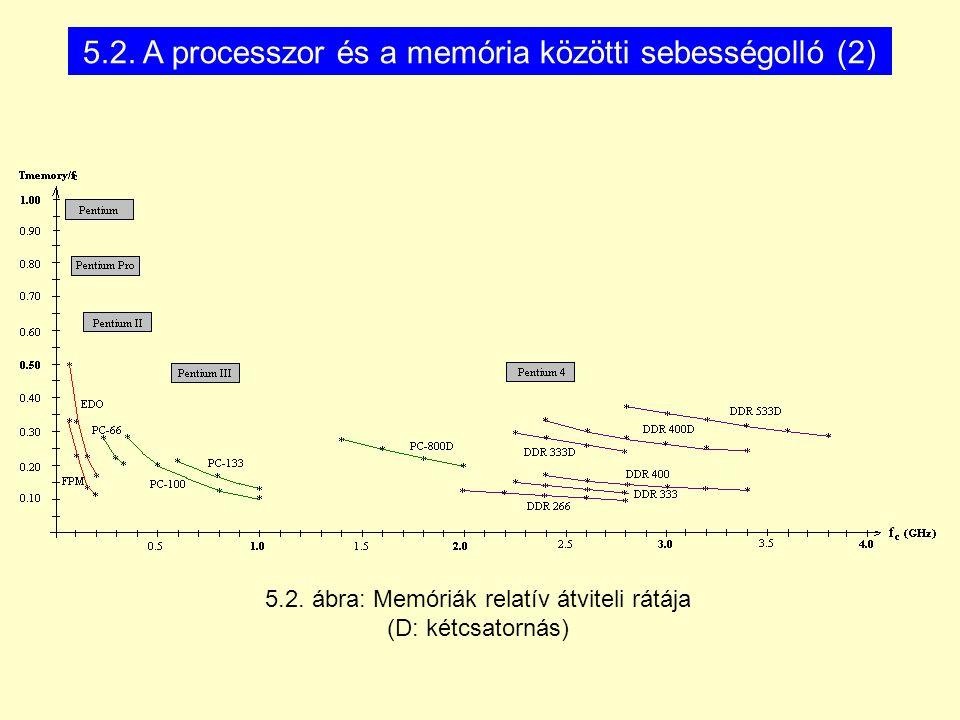 5.2. ábra: Memóriák relatív átviteli rátája (D: kétcsatornás) 5.2. A processzor és a memória közötti sebességolló (2)