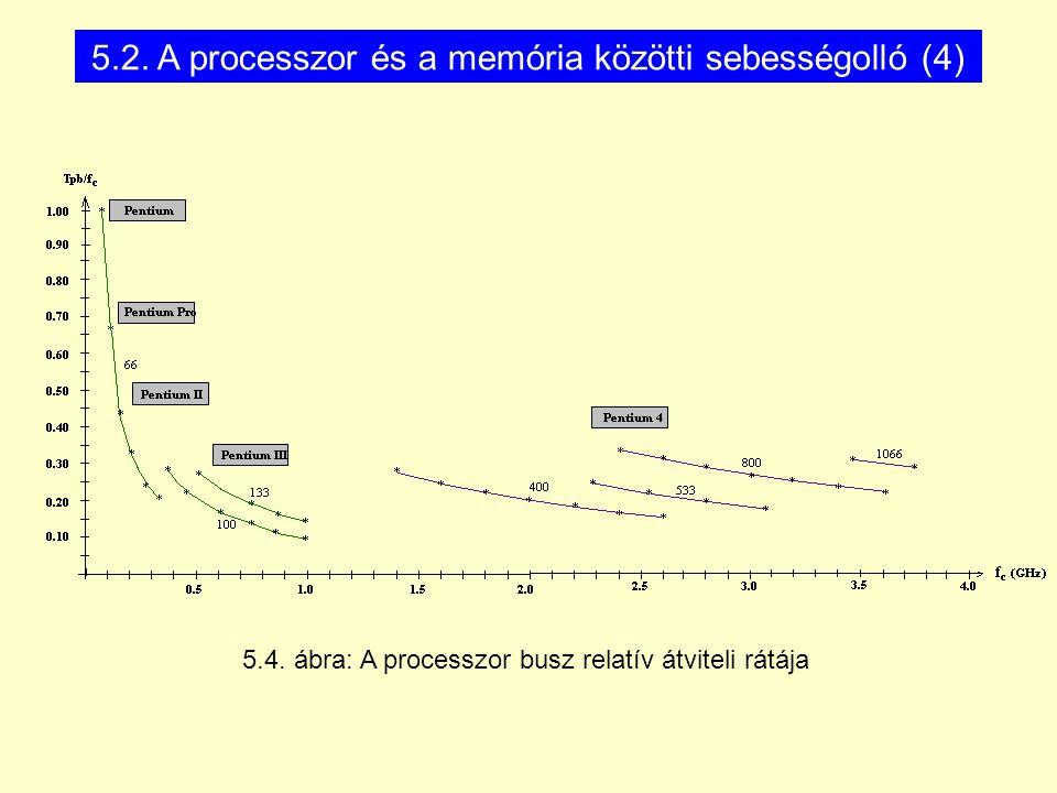 5.4. ábra: A processzor busz relatív átviteli rátája 5.2. A processzor és a memória közötti sebességolló (4)