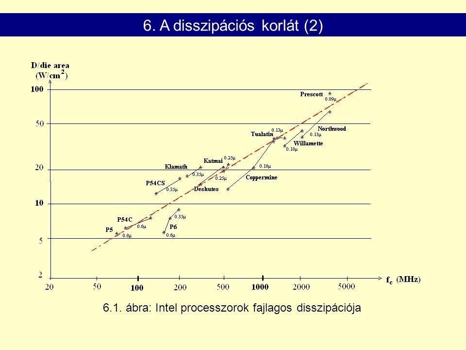 6.1. ábra: Intel processzorok fajlagos disszipációja 6. A disszipációs korlát (2)