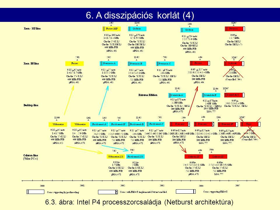 6.3. ábra: Intel P4 processzorcsaládja (Netburst architektúra) 6. A disszipációs korlát (4)