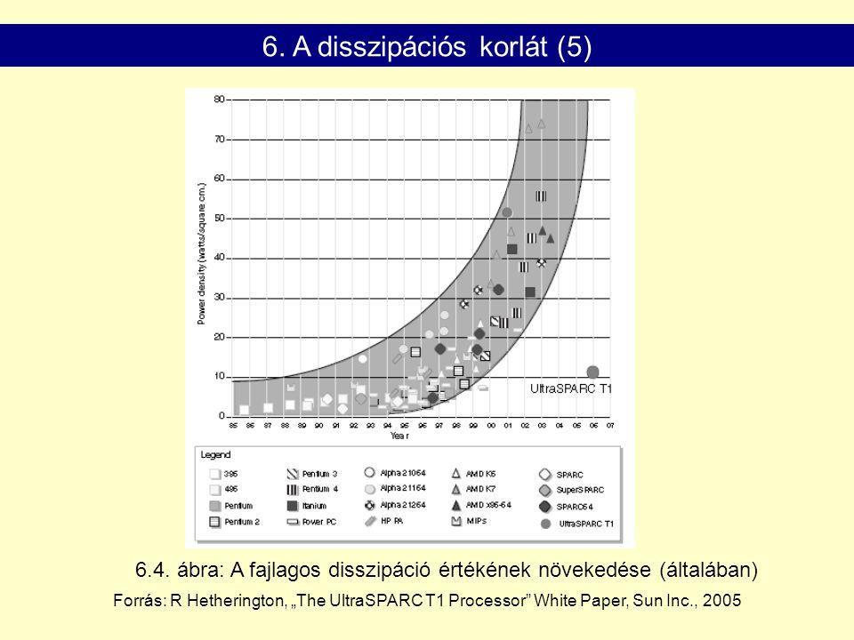 """6.4. ábra: A fajlagos disszipáció értékének növekedése (általában) Forrás: R Hetherington, """"The UltraSPARC T1 Processor"""" White Paper, Sun Inc., 2005 6"""