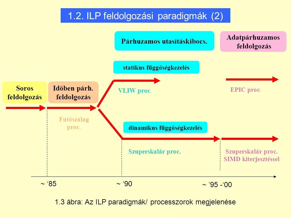 1.2. ILP feldolgozási paradigmák (2) ~ '90~ '85 ~ '95 -'00 Szuperskalár proc. Futószalag proc. VLIW proc. EPIC proc. Szuperskalár proc. SIMD kiterjesz
