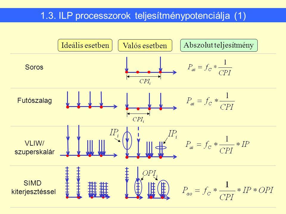 1.3. ILP processzorok teljesítménypotenciálja (1) Abszolut teljesítmény Ideális esetben Valós esetben Soros Futószalag VLIW/ szuperskalár SIMD kiterje