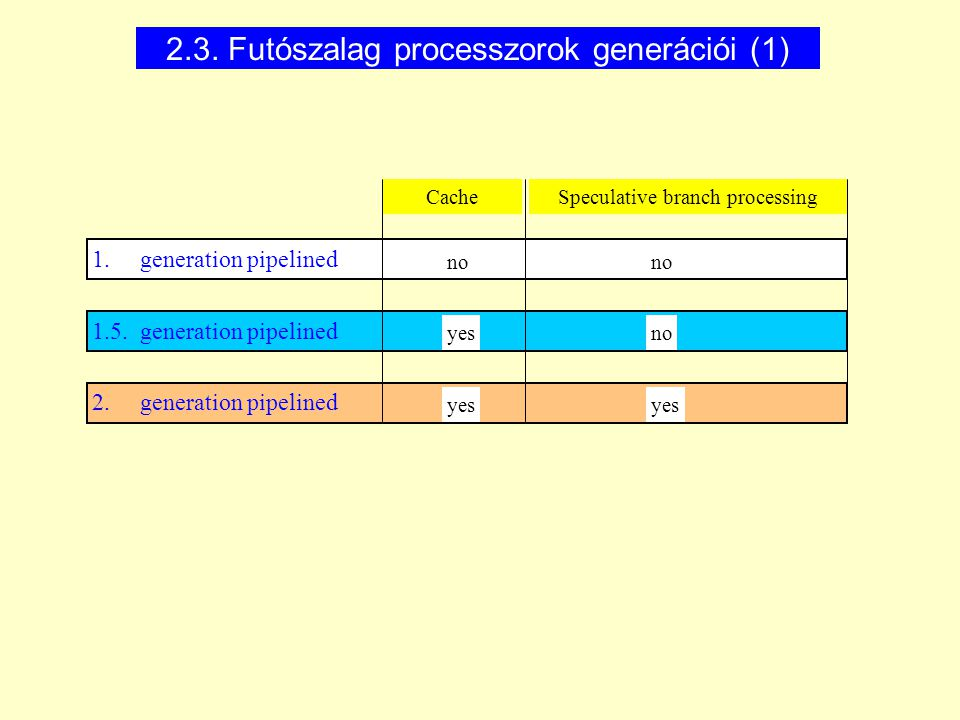 2. generation pipelined 1.5. generation pipelined 1. generation pipelined CacheSpeculative branch processing no yesno yes 2.3. Futószalag processzorok