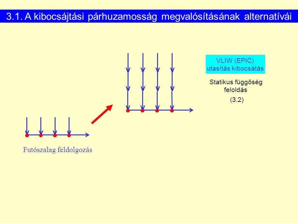 Futószalag feldolgozás VLIW (EPIC) utasítás kibocsátás Statikus függőség feloldás (3.2) 3.1. A kibocsájtási párhuzamosság megvalósításának alternatívá