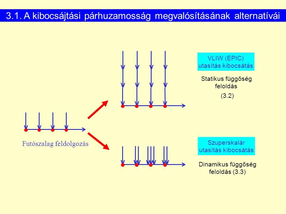 Futószalag feldolgozás Szuperskalár utasítás kibocsátás VLIW (EPIC) utasítás kibocsátás Statikus függőség feloldás (3.2) Dinamikus függőség feloldás (