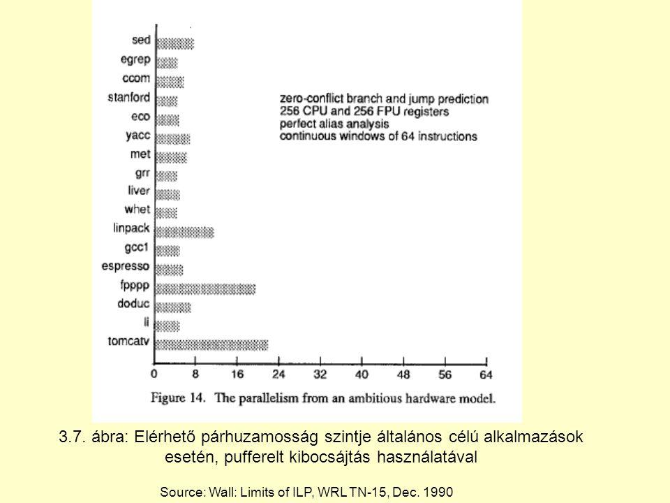 Source: Wall: Limits of ILP, WRL TN-15, Dec. 1990 3.7. ábra: Elérhető párhuzamosság szintje általános célú alkalmazások esetén, pufferelt kibocsájtás