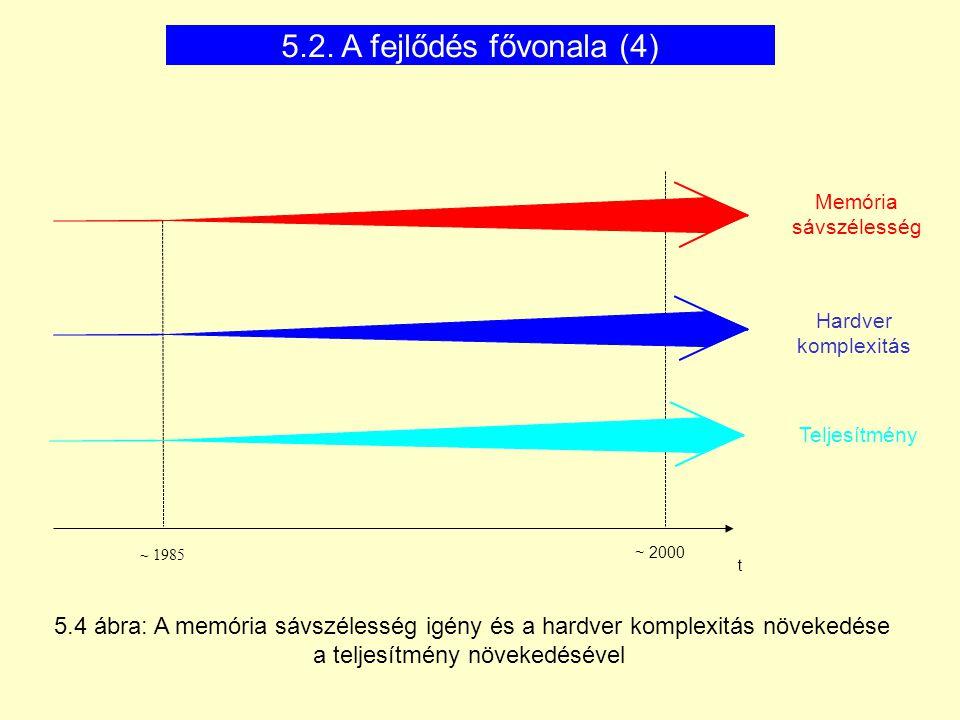 ~ 1985 t ~ 2000 Memória sávszélesség Hardver komplexitás Teljesítmény 5.4 ábra: A memória sávszélesség igény és a hardver komplexitás növekedése a tel