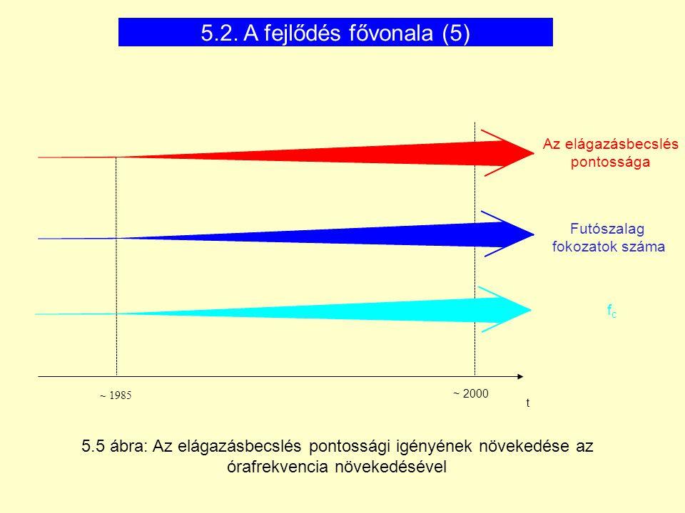 ~ 1985 t ~ 2000 Az elágazásbecslés pontossága Futószalag fokozatok száma fcfc 5.5 ábra: Az elágazásbecslés pontossági igényének növekedése az órafrekv
