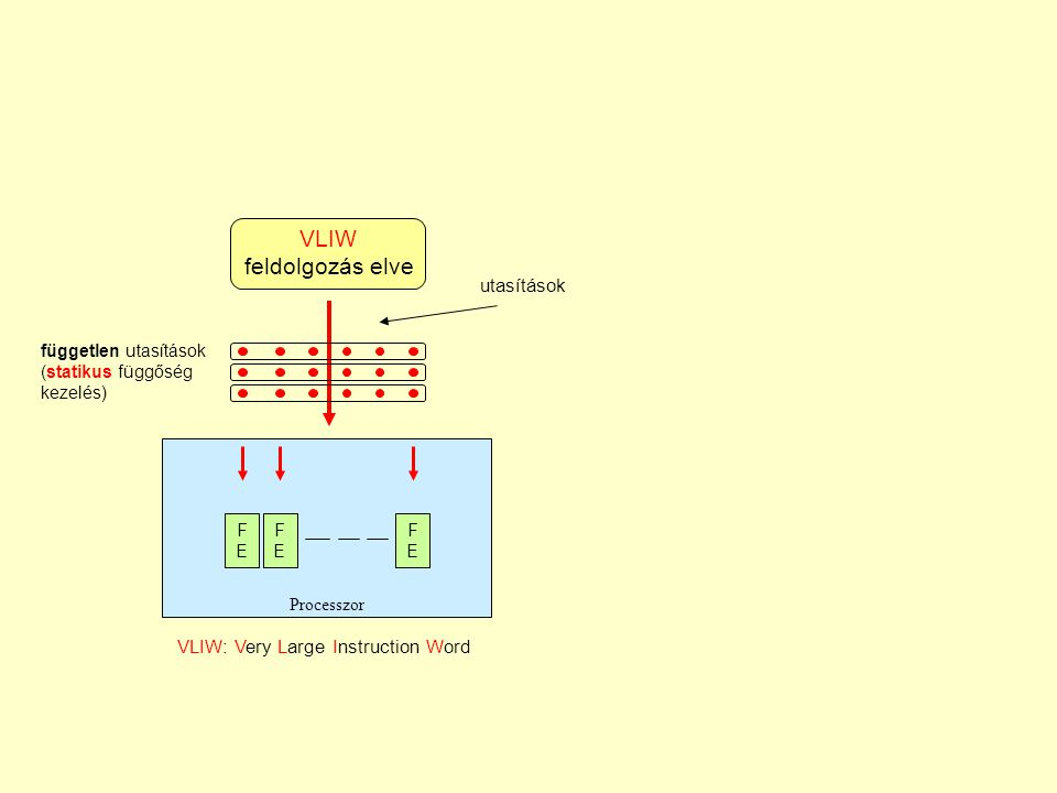 Futószalag processzorok Időben párhuzamos feldolgozás Párhuzamos utasítás- kibocsájtás ILP feldolgozási paradigmák Statikus függőség kezelés Dinamikus függőség kezelés VLIW processzorok Szuperskalár processzorok 1.2.