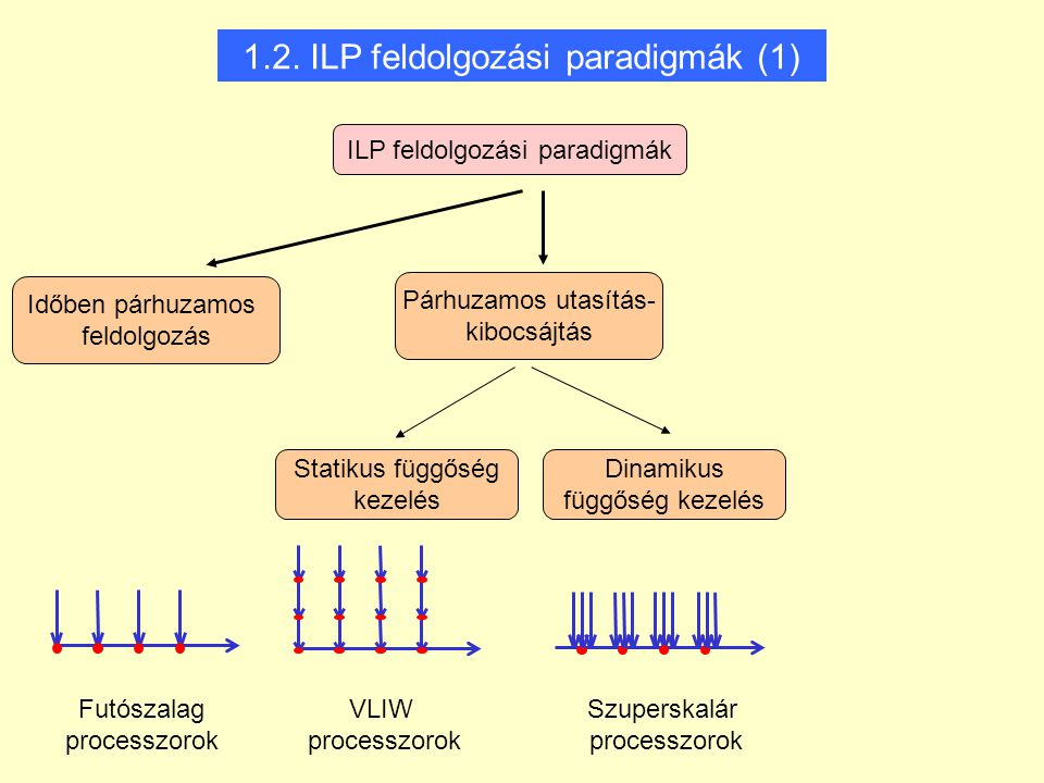 Futószalag processzorok Időben párhuzamos feldolgozás Párhuzamos utasítás- kibocsájtás ILP feldolgozási paradigmák Statikus függőség kezelés Dinamikus