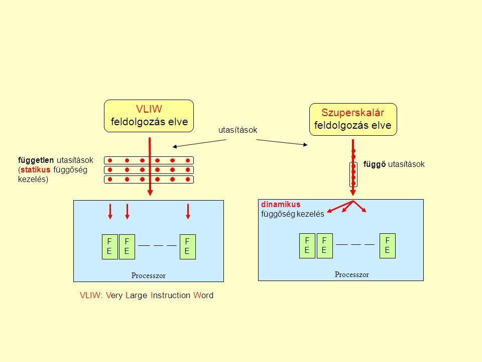 utasítások VLIW feldolgozás elve FEFE FEFE FEFE VLIW: Very Large Instruction Word független utasítások (statikus függőség kezelés) Processzor Szuperskalár feldolgozás elve FEFE FEFE FEFE dinamikus függőség kezelés Processzor függő utasítások