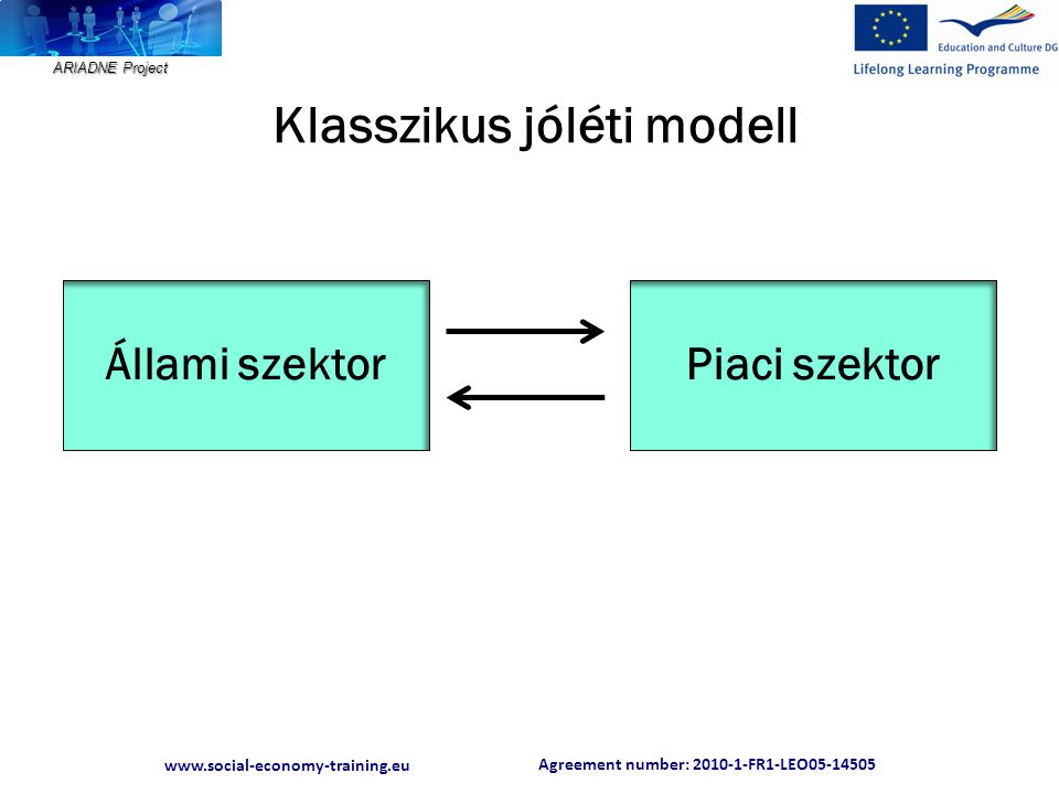 Agreement number: 2010-1-FR1-LEO05-14505 www.social-economy-training.eu ARIADNE Project Klasszikus jóléti modell Állami szektorPiaci szektor