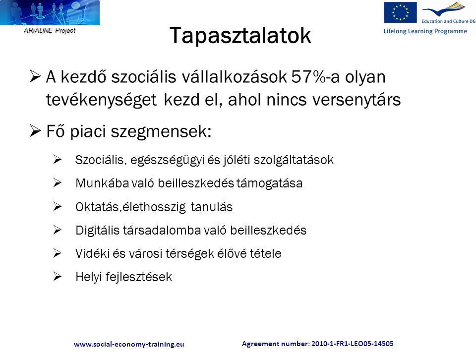 Agreement number: 2010-1-FR1-LEO05-14505 www.social-economy-training.eu ARIADNE Project Tapasztalatok  A kezdő szociális vállalkozások 57%-a olyan tevékenységet kezd el, ahol nincs versenytárs  Fő piaci szegmensek:  Szociális, egészségügyi és jóléti szolgáltatások  Munkába való beilleszkedés támogatása  Oktatás,élethosszig tanulás  Digitális társadalomba való beilleszkedés  Vidéki és városi térségek élővé tétele  Helyi fejlesztések
