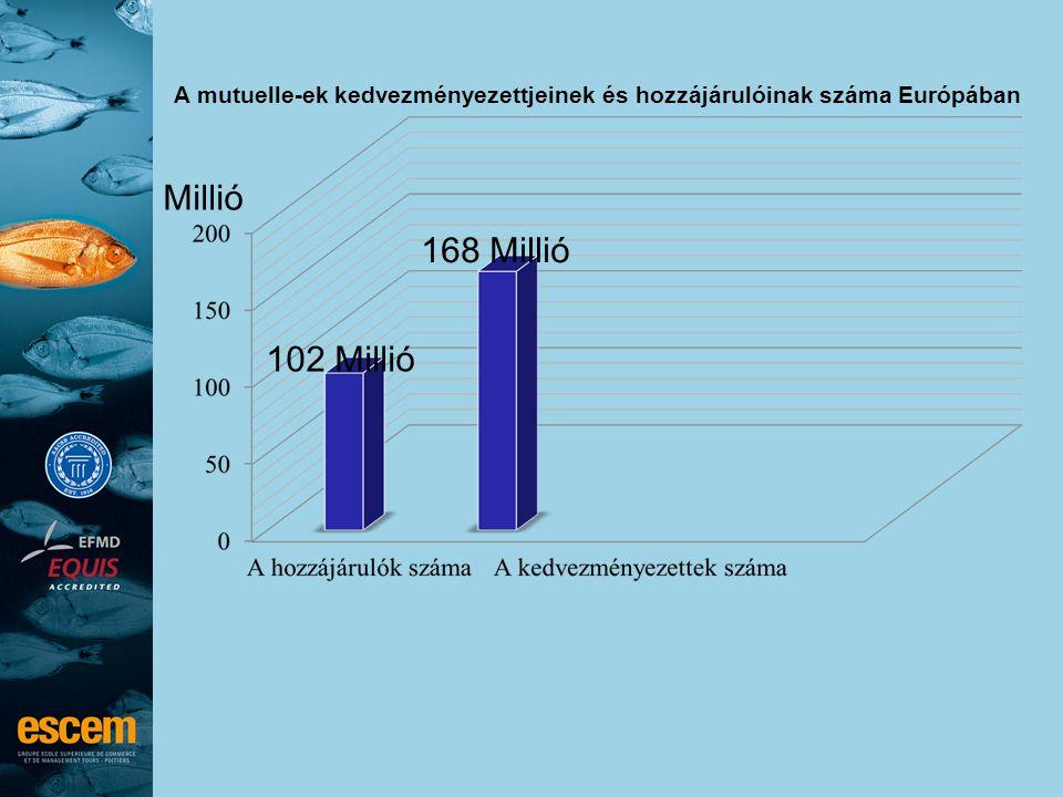 A mutuelle-ek kedvezményezettjeinek és hozzájárulóinak száma Európában 102 Millió 168 Millió Millió