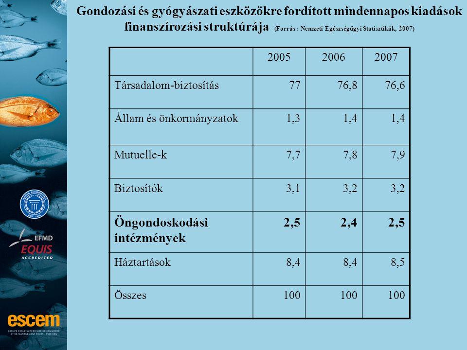 Gondozási és gyógyászati eszközökre fordított mindennapos kiadások finanszírozási struktúrája (Forrás : Nemzeti Egészségügyi Statisztikák, 2007) 200520062007 Társadalom-biztosítás7776,876,6 Állam és önkormányzatok1,31,4 Mutuelle-k7,77,87,9 Biztosítók3,13,2 Öngondoskodási intézmények 2,52,42,5 Háztartások8,4 8,5 Összes100