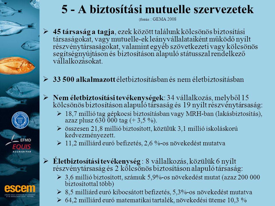5 - A biztosítási mutuelle szervezetek (forrás : GEMA 2008  45 társaság a tagja, ezek között találunk kölcsönös biztosítási társaságokat, vagy mutuel