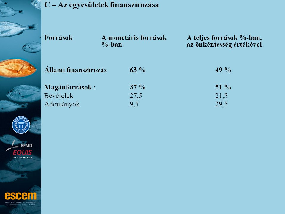 C – Az egyesületek finanszírozása Források A monetáris források A teljes források %-ban, %-ban az önkéntesség értékével Állami finanszírozás 63 % 49 %