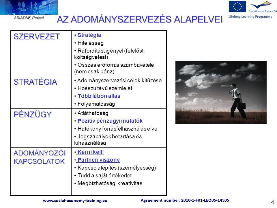 ARIADNE Project Agreement number: 2010-1-FR1-LEO05-14505 www.social-economy-training.eu Agreement number: 2010-1-FR1-LEO05-14505 www.social-economy-training.eu 4 SZERVEZET Stratégia Hitelesség Ráfordítást igényel (felelőst, költségvetést) Összes erőforrás számbavétele (nem csak pénz) STRATÉGIA Adományszervezési célok kitűzése Hosszú távú szemlélet Több lábon állás Folyamatosság PÉNZÜGY Átláthatóság Pozitív pénzügyi mutatók Hatékony forrásfelhasználás elve Jogszabályok betartása és kihasználása ADOMÁNYOZÓI KAPCSOLATOK Kérni kell.