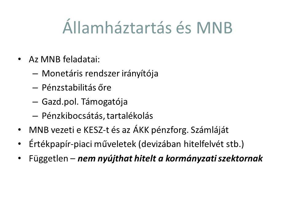 Államháztartás és MNB Az MNB feladatai: – Monetáris rendszer irányítója – Pénzstabilitás őre – Gazd.pol. Támogatója – Pénzkibocsátás, tartalékolás MNB