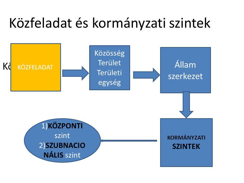 Közfeladat és kormányzati szintek Közfeladat KÖZFELADAT Közösség Terület Területi egység Állam szerkezet KORMÁNYZATI SZINTEK 1)KÖZPONTI szint 2)SZUBNA