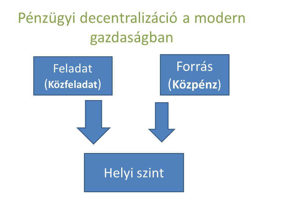 Pénzügyi decentralizáció a modern gazdaságban Feladat ( Közfeladat ) Forrás ( Közpénz) Helyi szint